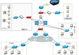 网络工程师培训