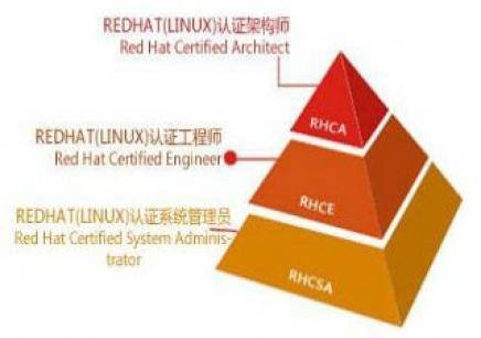 红帽RHCE认证