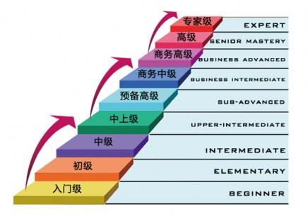 徐州商务英语BEC培训班