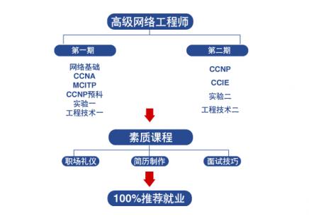 CCNP认证及高级网络工程师