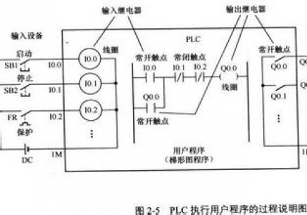 详解三菱plc的外部输入输出电路特点及接线实操