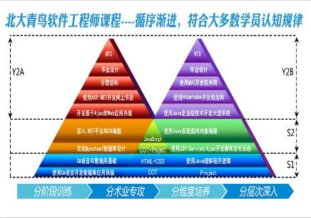 福州ACCP软件工程师_前景如何