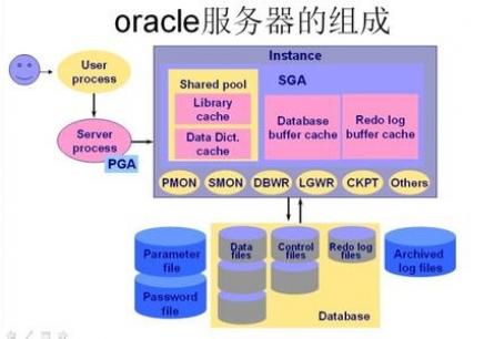 北京哪里有oracle系统班培训课程