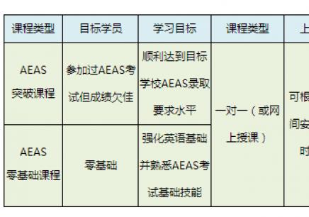 AEAS班型设置 aeas培训班 aeas