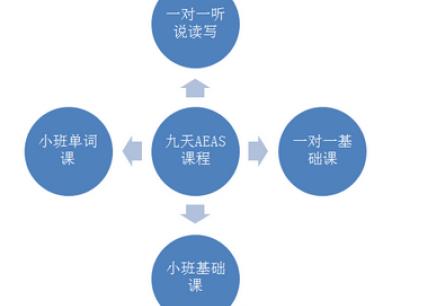 AEAS课程设置 aeas培训 aeas