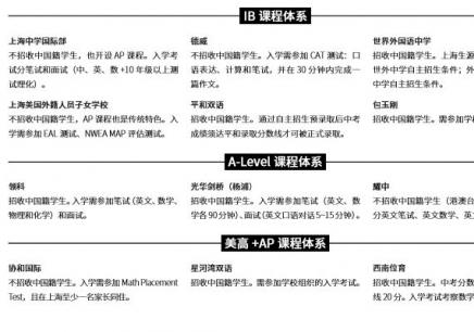 上海的IB培训辅导班