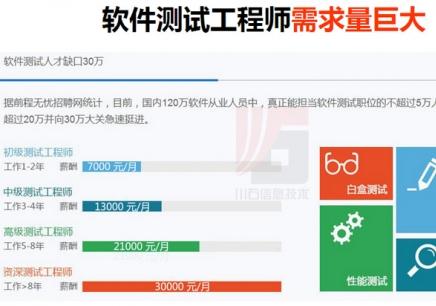 广州软件测试培训学校