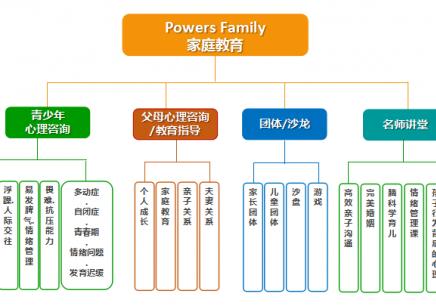 北京哪里有家庭教育培训