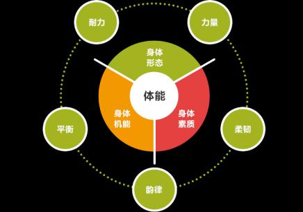 蘇州體能課程