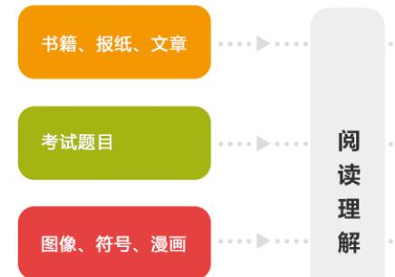 蘇州理解能力課程