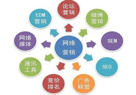深圳总裁班网络营销课程