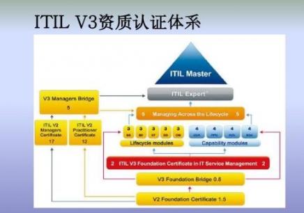 苏州ITIL认证培训