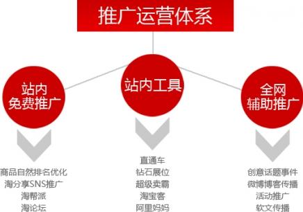徐州淘宝美工培训 淘宝网开店 网络营销培训