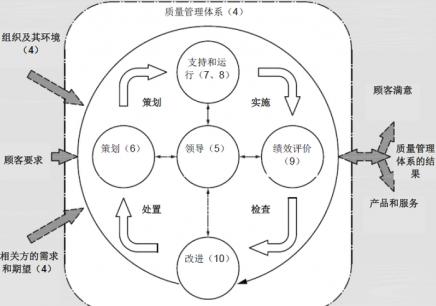 深圳质量管理体系培训