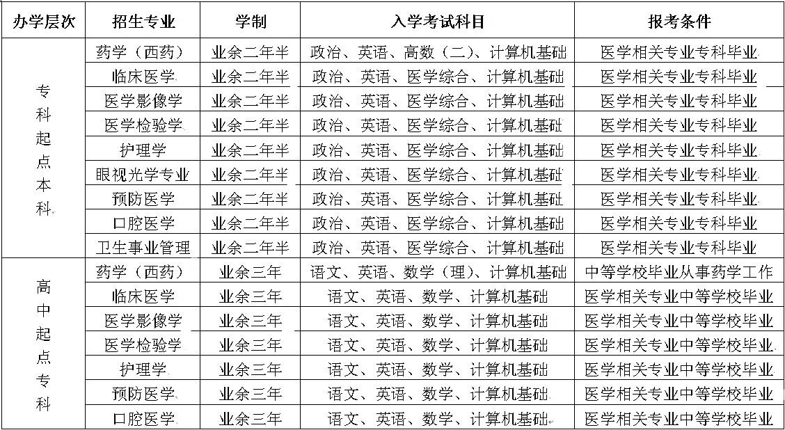 天津成考(天津医科大学成人教育)-天津专升本-
