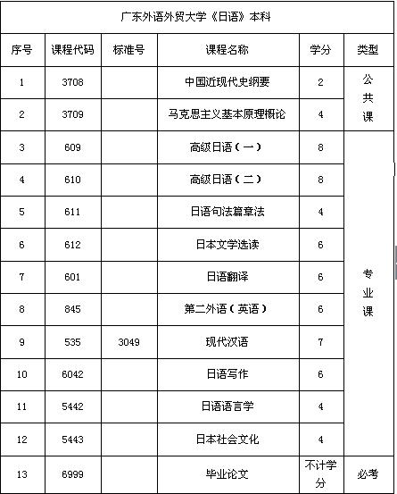 【日语自考本科】_广州自考日语本科广东外语