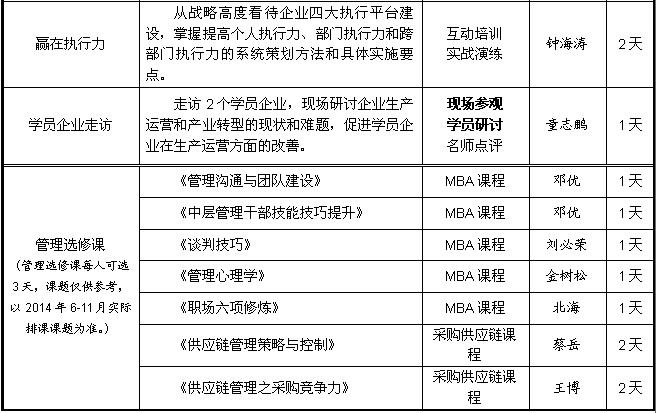 广州哪里有中大生产总监高级研修班