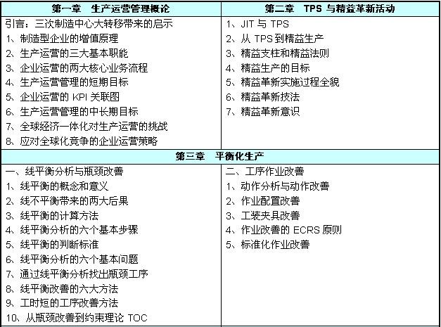 广州生产总监研修班课程