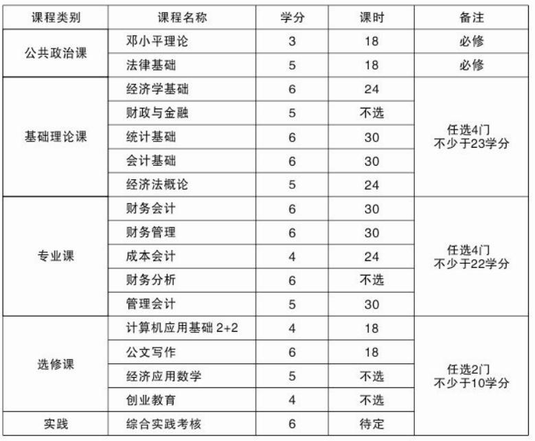 【南京财经大学财务与会计专科高等自学考试】