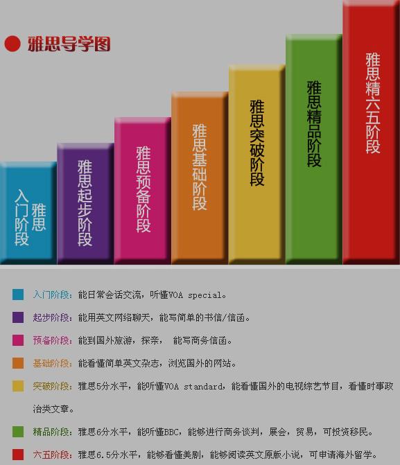 【雅思壹个月查封锁班】_济南雅思培训学钱_济