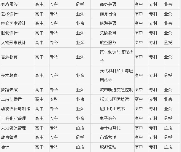 【渤海大学】_大连营销专业专业本科
