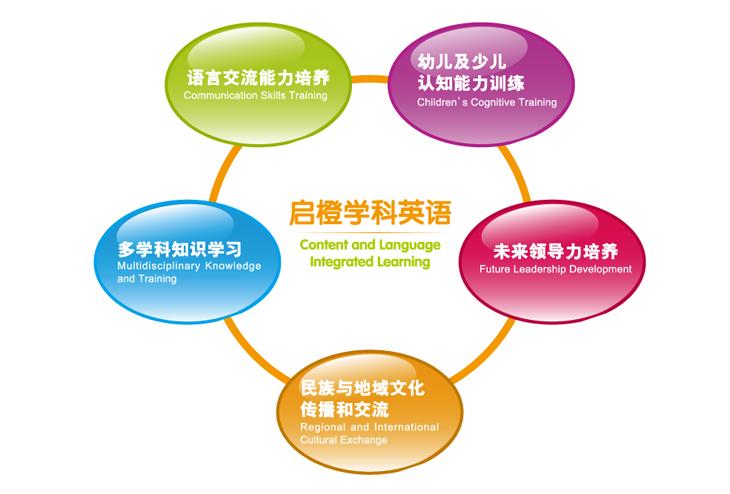 【启蒙课程】_徐州学少儿英语