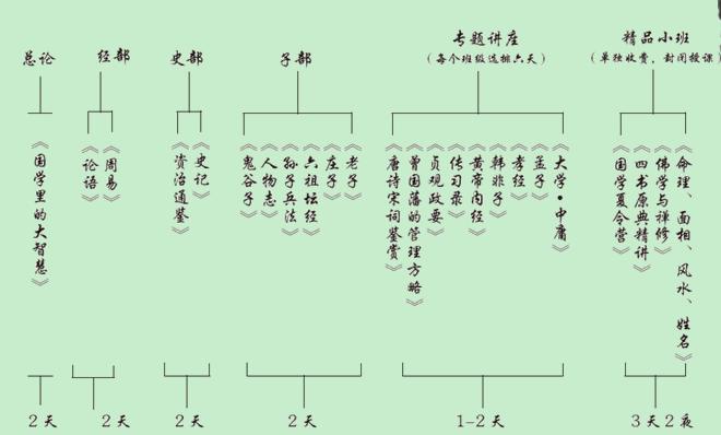 广州国学总裁研修班