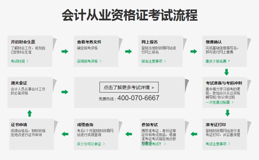 【会计从业资格】 岳阳会计从业资格证考前辅