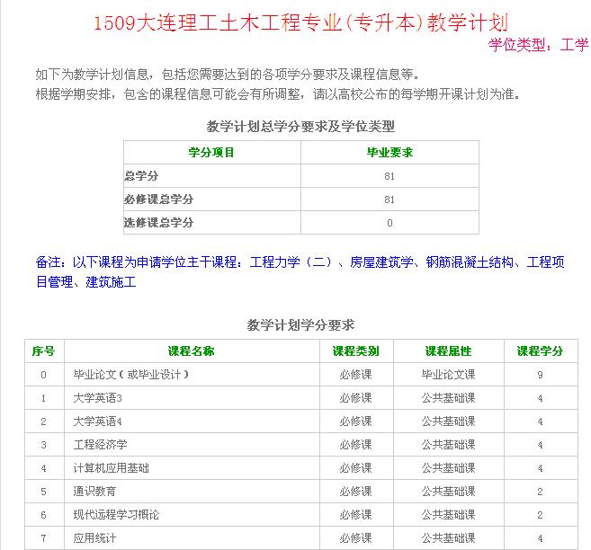 土木工程专升本_【大连理工大学土木工程专业2015