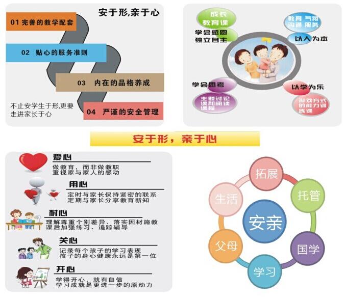 安亲托管  2014年8月份开始,传习仁教育根据市场的需求,开始引进台湾安亲托管的服务理念,聘请专家教授开发出具有传习仁课程特色的系统的安亲托管课程,开始涉足托管行业。并得到教育局、各学校领导、老师和父母朋友们的一致认可和推崇。 传习仁安亲托管除了给孩子提供温馨的学习环境,安全可口有营养的餐点。我们还特色提供帮助孩子成长的课程。课程包含成长教育课程,阅读课程,主题表达课程和游戏方式的能力训练课程。传习仁教育多年的教学经验,能帮助孩子养成良好的学习习惯。我们还能提供定期的家长教育讲座,协助您做好孩子学习和成