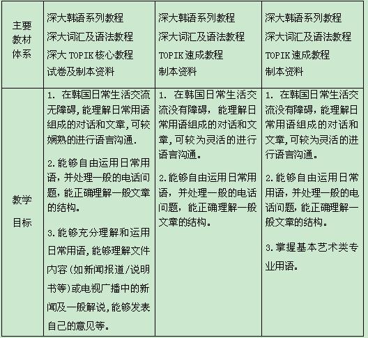 广州韩国留学预科班_【韩国影视媒体课程】韩国留学