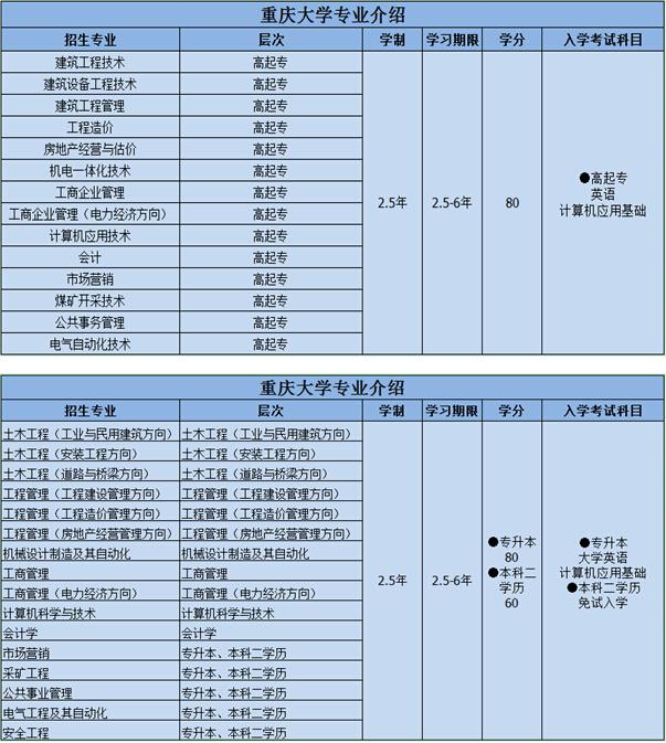 【重庆大学网络教育招生】_厦门成人教育毕业