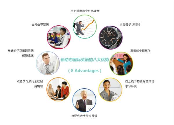 成人英语 课程简介 招生对象:针对15岁及以上 希望全方位提高英语 综合能力:能够自如运用英语的学员结合西方语言学理论和语言习得规律,独创新一代高效英语教学模式-5i学习系统。 课程内容:涵盖日常英语、出国英语、旅游英语、职场英语、商务英语等,满足所有学员的需求。以美国著名高端口语学习课件为主要的学习内容,在学员学习的全过程中,老师及时给予鼓励和引导,帮助学员实现全方位提升。 5i学习系统:以i为核心,全程体现互动 5-INTERACTIVE LEARNING SYSTEM英语是活的语言,而不是死