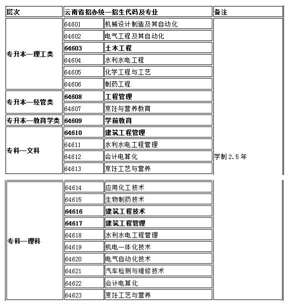 【扬州大学2015年函授招生报名学院】_扬州大