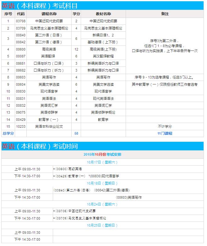 【上外英语专本套读】_贵阳自考招生网上报名