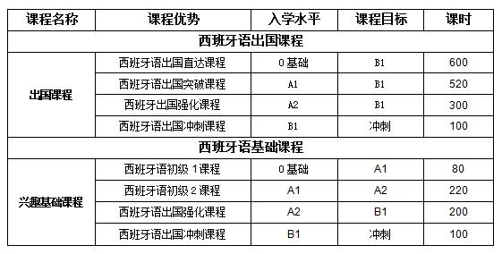 广州西班牙培训机构有哪些西班牙语零基础寒假班