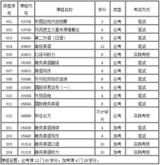 【广东外语外贸大学商务英语自考专升本培训】
