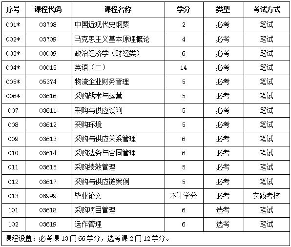 【广东外语外贸大学采购与供应管理自考专升本