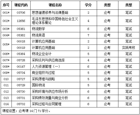 【广东外语外贸大学采购与供应管理自考高升专
