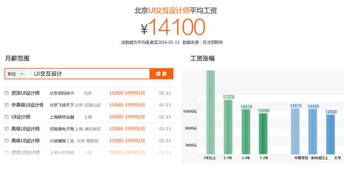 北京ui设计师的工资