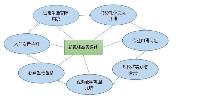 商务课程流程图