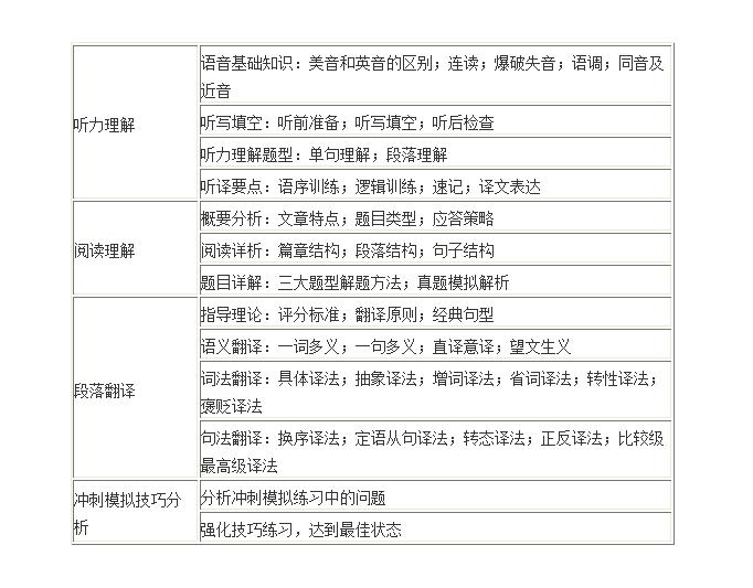南京英语口译中级培训班