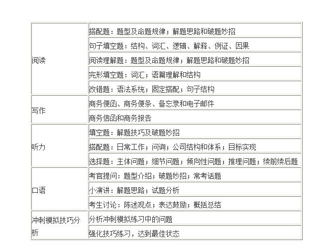 南京BEC中级考试培训价格