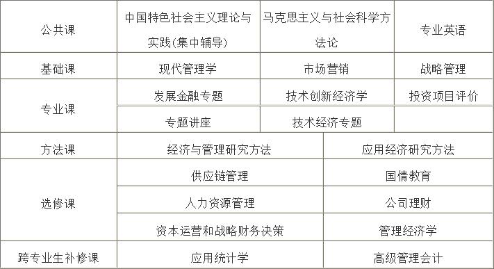 中国人民大学技术经济及管理专业课程研修班_