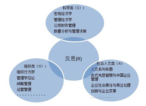 中国人民大学商学院EMBA学位班