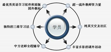 南京商务英语培训
