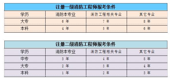 深圳消防工程师培训学校哪家好