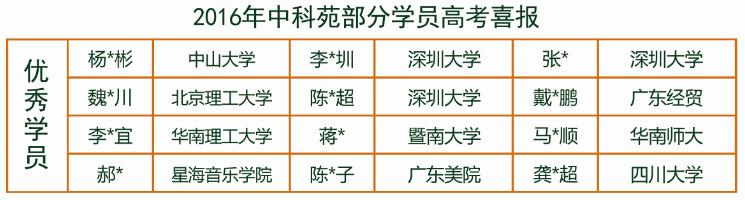 深圳高考复读哪里有
