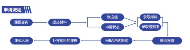工商管理硕士MBA申请流程
