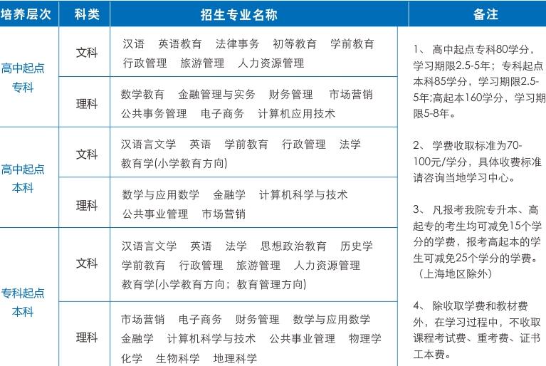 陕西师范大学网络教育招生